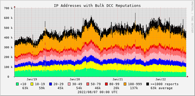 graph of IP addresses with bad DCC Reputations
