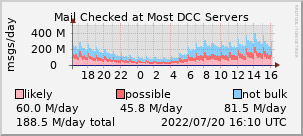 graph of mail checked at DCC servers